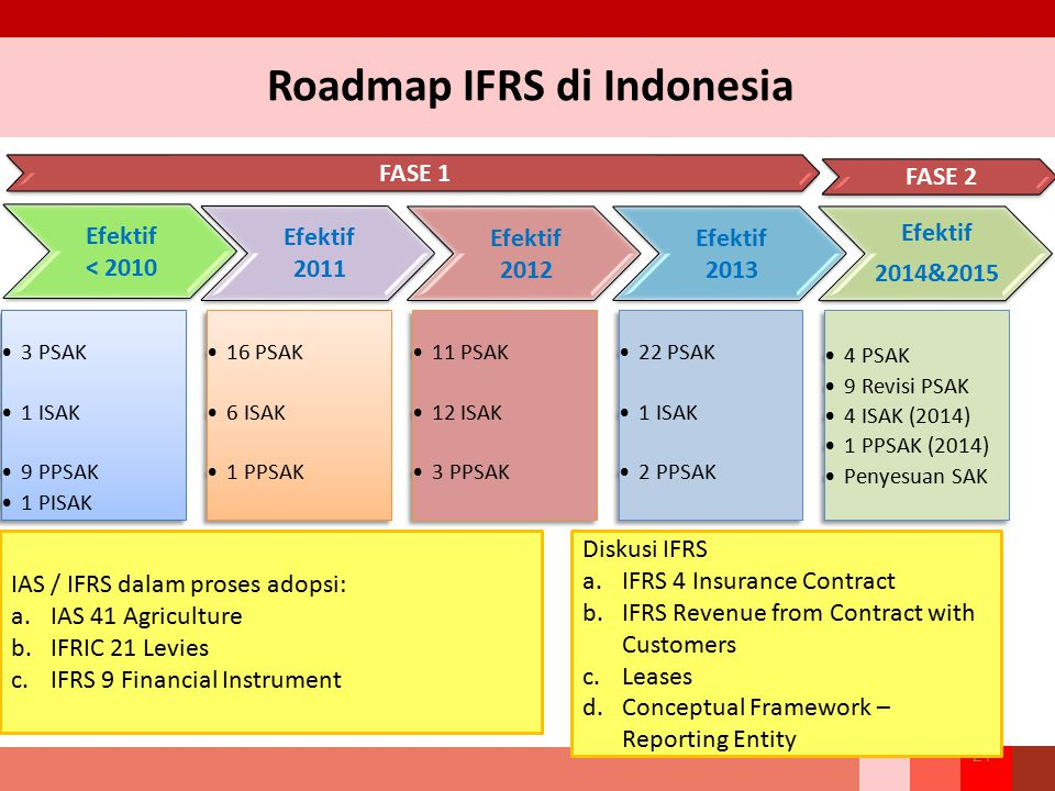 Roadmap IFRS di Indonesia 21 IAS / IFRS dalam proses adopsi: a.IAS 41 Agriculture b.IFRIC 21 Levies c.IFRS 9 Financial Instrument Diskusi IFRS a.IFRS 4 Insurance Contract b.IFRS Revenue from Contract with Customers c.Leases d.Conceptual Framework – Reporting Entity FASE 1 FASE 2