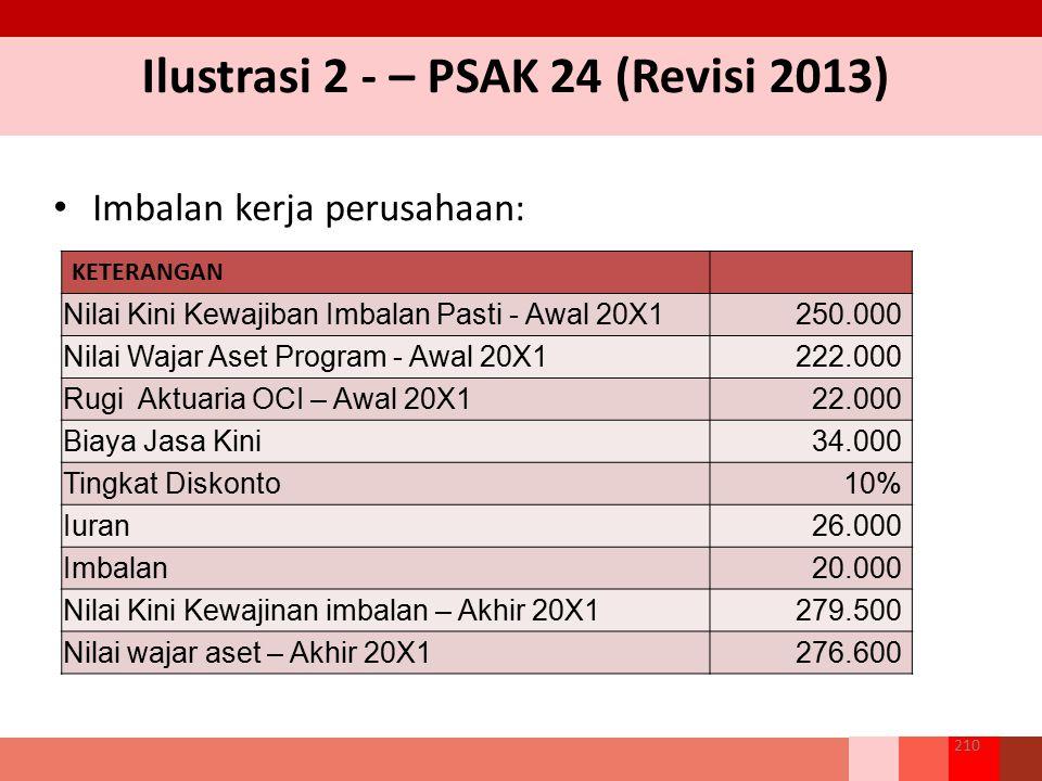 Ilustrasi 2 - – PSAK 24 (Revisi 2013) Imbalan kerja perusahaan: 210 KETERANGAN Nilai Kini Kewajiban Imbalan Pasti - Awal 20X1250.000 Nilai Wajar Aset