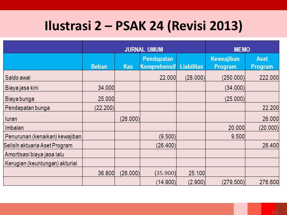 Ilustrasi 2 – PSAK 24 (Revisi 2013) JURNAL UMUMMEMO Beban Kas Pendapatan Komprehensif Liabilitas Keweajiban Program Aset Program Saldo awal 22.000 (28