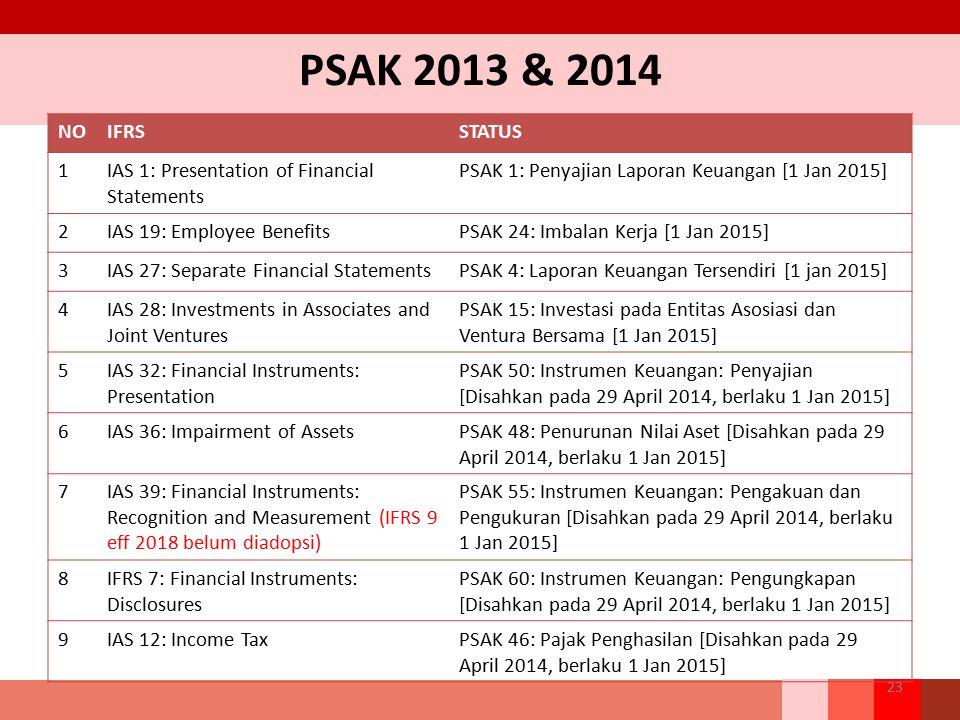 PSAK 2013 & 2014 23 NOIFRSSTATUS 1IAS 1: Presentation of Financial Statements PSAK 1: Penyajian Laporan Keuangan [1 Jan 2015] 2IAS 19: Employee Benefi