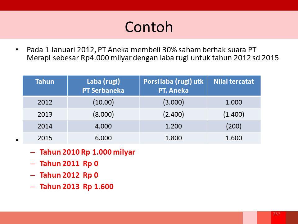 Contoh Pada 1 Januari 2012, PT Aneka membeli 30% saham berhak suara PT Merapi sebesar Rp4.000 milyar dengan laba rugi untuk tahun 2012 sd 2015 Nilai t