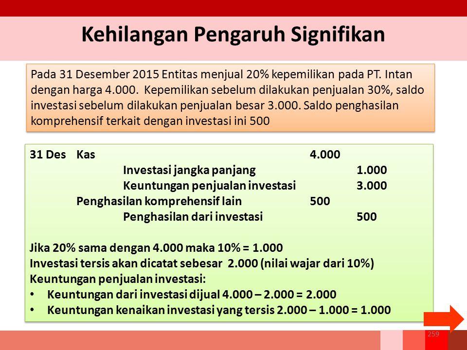 Kehilangan Pengaruh Signifikan Pada 31 Desember 2015 Entitas menjual 20% kepemilikan pada PT. Intan dengan harga 4.000. Kepemilikan sebelum dilakukan