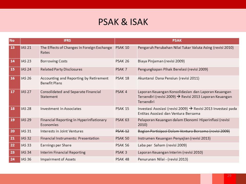 PSAK & ISAK 29 NoIFRSPSAK 13IAS 21The Effects of Changes in Foreign Exchange Rates PSAK 10Pengaruh Perubahan Nilai Tukar Valuta Asing (revisi 2010) 14
