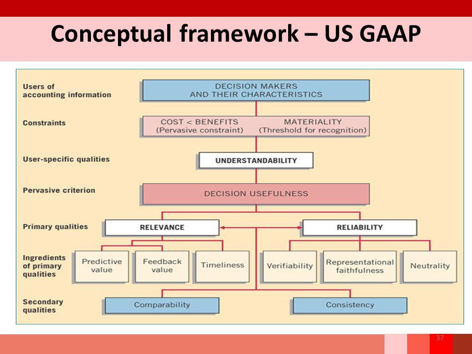 Conceptual framework – US GAAP 37