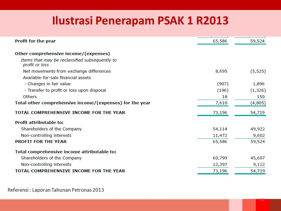 Ilustrasi Penerapam PSAK 1 R2013 51 Referensi : Laporan Tahunan Petronas 2013
