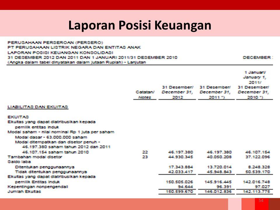 Laporan Posisi Keuangan 54