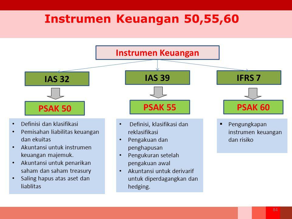 84 Instrumen Keuangan 50,55,60 Definisi dan klasifikasi Pemisahan liabilitas keuangan dan ekuitas Akuntansi untuk instrumen keuangan majemuk. Akuntans