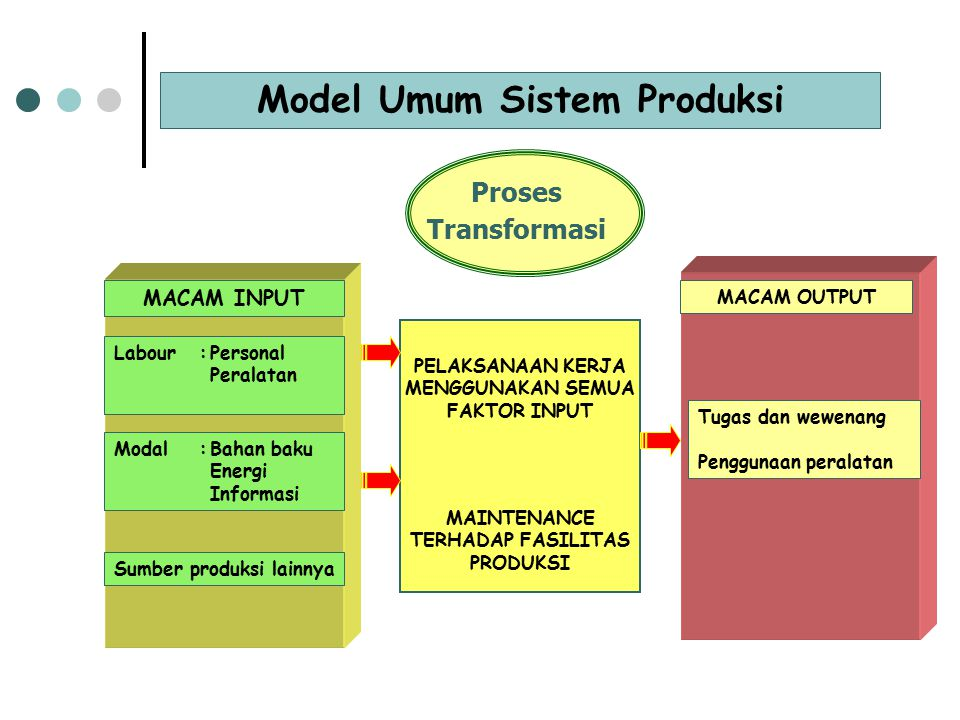 Diagram Alir Merupakan gambaran menurut skala dari susunan lantai dan gedung yang menunjukkan lokasi dari semua aktivitas yang terjadi dalam peta aliran proses.