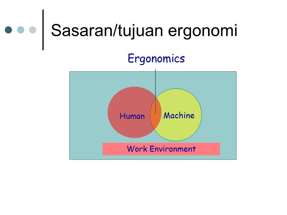Sasaran/tujuan ergonomi Human Machine Work Environment Ergonomics