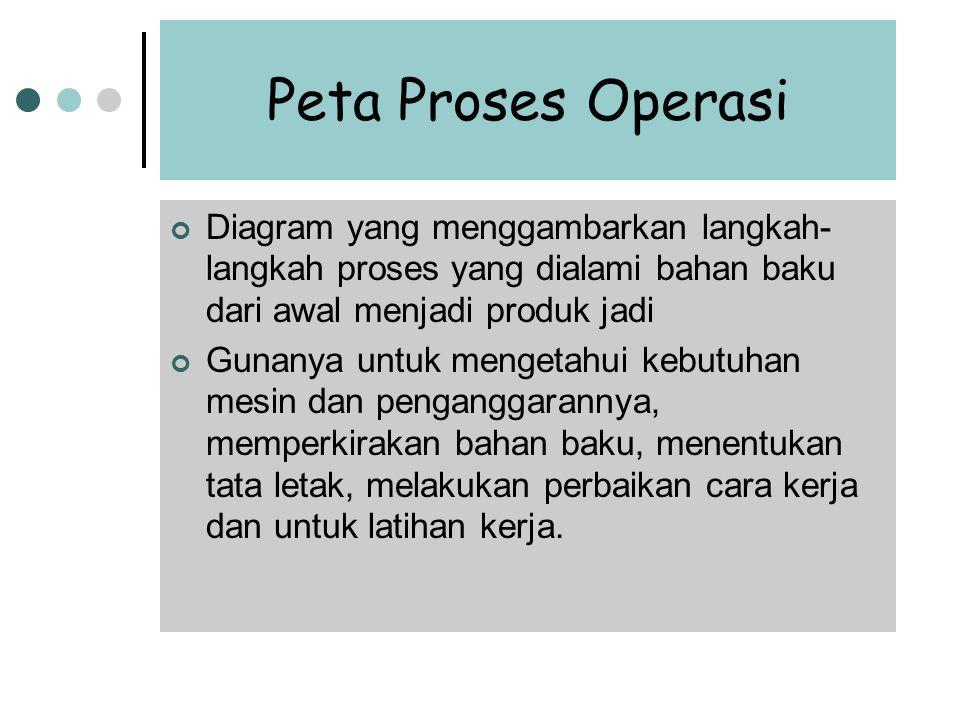 Contoh Peta Proses Operasi