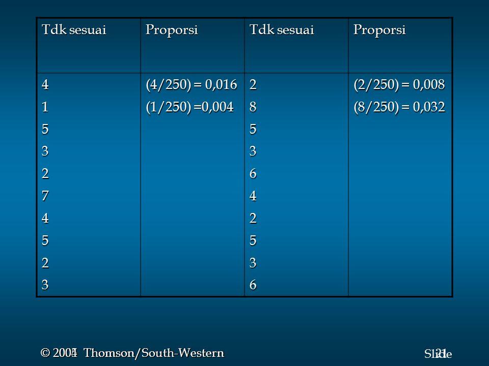 21 Slide © 2005 Thomson/South-Western © 2004 Thomson/South-Western Tdk sesuai Proporsi Proporsi 4153274523 (4/250) = 0,016 (1/250) =0,004 2853642536 (