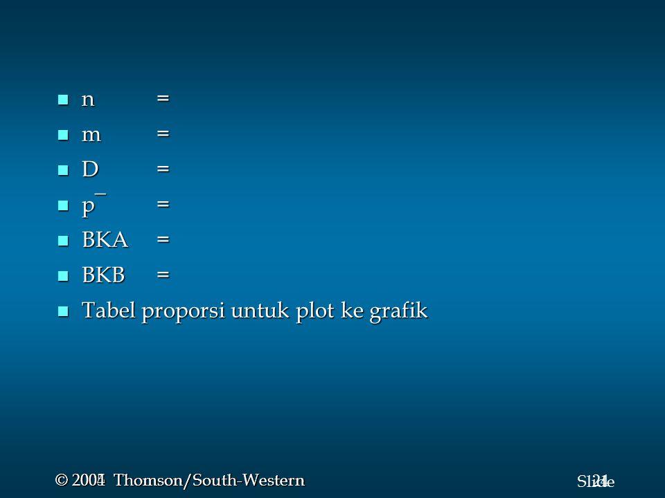 24 Slide © 2005 Thomson/South-Western © 2004 Thomson/South-Western n = n = m = m = D = D = p¯= p¯= BKA= BKA= BKB = BKB = Tabel proporsi untuk plot ke
