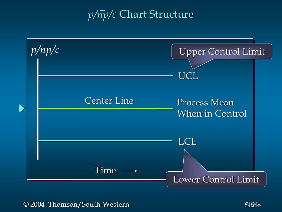 9 Slide © 2005 Thomson/South-Western © 2004 Thomson/South-Western p/np/c Chart Structure UCL LCL Process Mean When in Control Center Line Time p/np/c Upper Control Limit Lower Control Limit