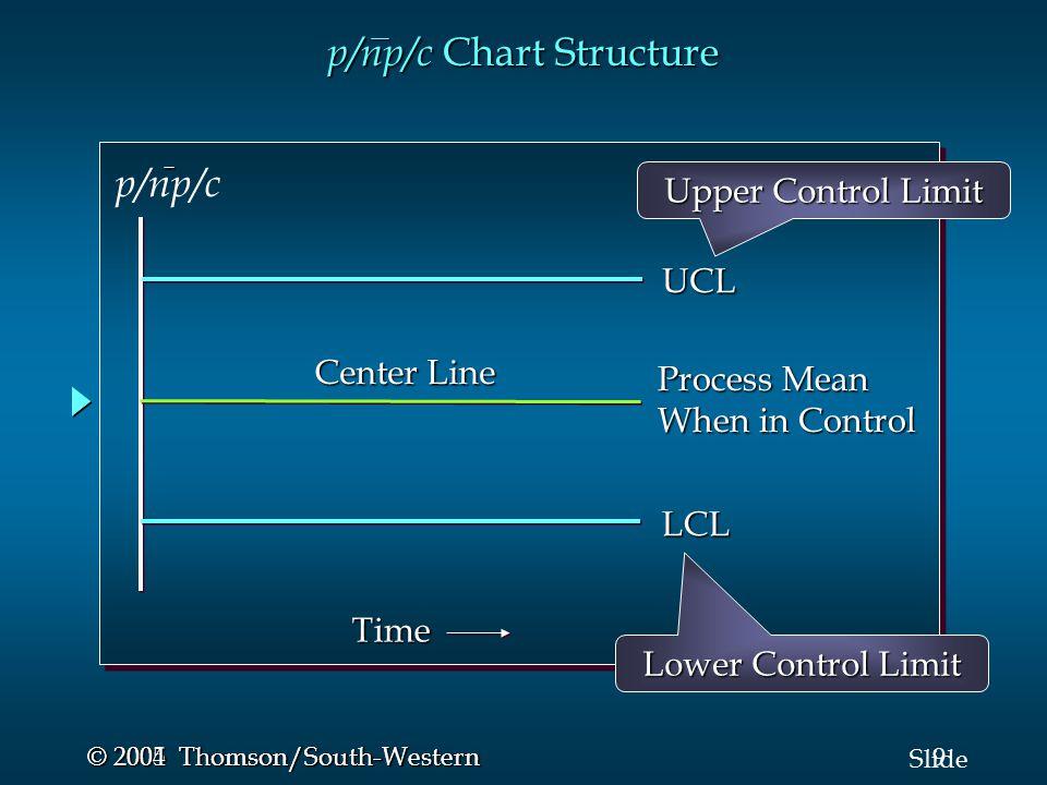 10 Slide © 2005 Thomson/South-Western © 2004 Thomson/South-Western Sampel SAMA… p chart Proporsi diketahui Garis Tengah = p¯