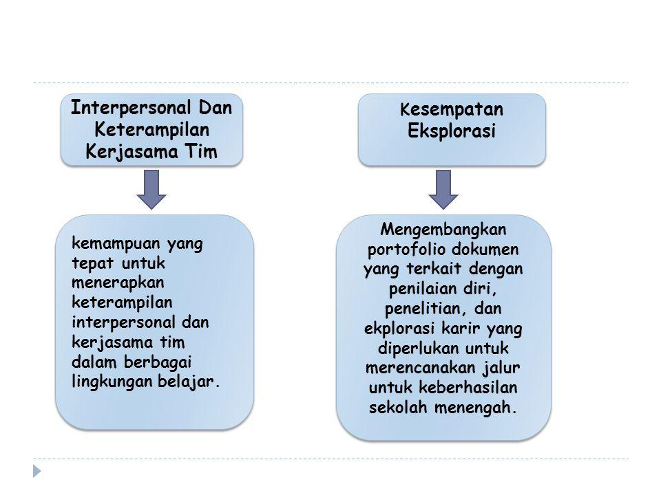 Interpersonal Dan Keterampilan Kerjasama Tim kemampuan yang tepat untuk menerapkan keterampilan interpersonal dan kerjasama tim dalam berbagai lingkungan belajar.