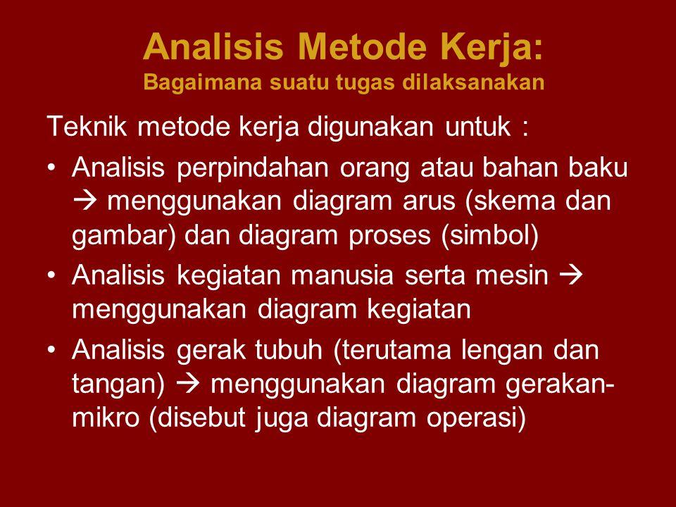 Analisis Metode Kerja: Bagaimana suatu tugas dilaksanakan Teknik metode kerja digunakan untuk : Analisis perpindahan orang atau bahan baku  menggunak