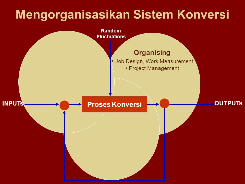 Organising Job Design, Work Measurement Project Management Mengorganisasikan Sistem Konversi Proses Konversi INPUTs OUTPUTs Random Fluctuations