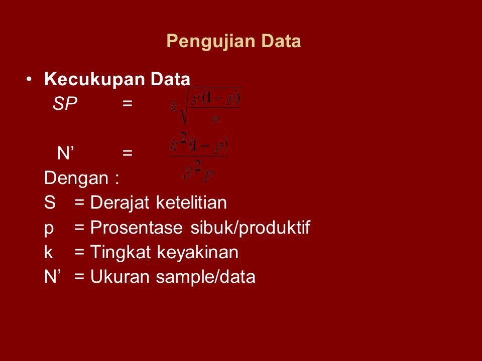 Pengujian Data Kecukupan Data SP= N'= Dengan : S= Derajat ketelitian p= Prosentase sibuk/produktif k= Tingkat keyakinan N'= Ukuran sample/data