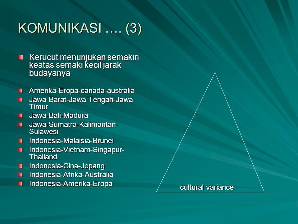 KOMUNIKASI …. (3) Kerucut menunjukan semakin keatas semaki kecil jarak budayanya Amerika-Eropa-canada-australia Jawa Barat-Jawa Tengah-Jawa Timur Jawa
