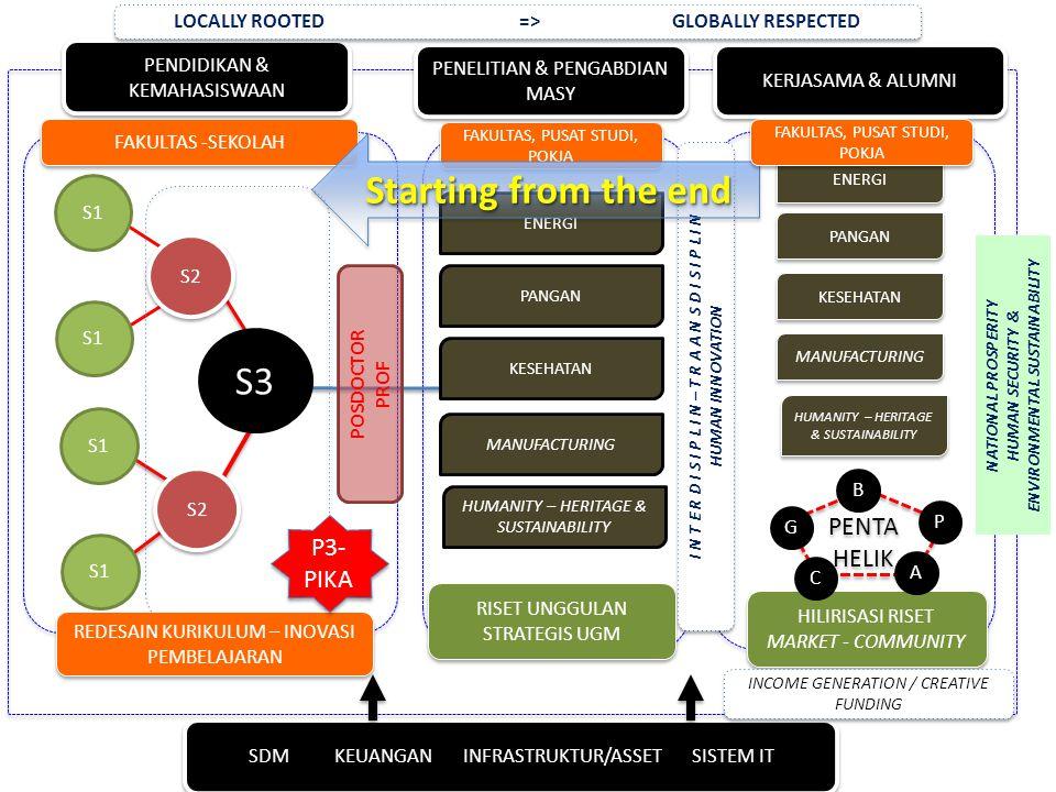 S3 S2 S1 S2 S1 POSDOCTOR PROF FAKULTAS -SEKOLAH PENDIDIKAN & KEMAHASISWAAN RISET UNGGULAN STRATEGIS UGM HILIRISASI RISET MARKET - COMMUNITY HILIRISASI