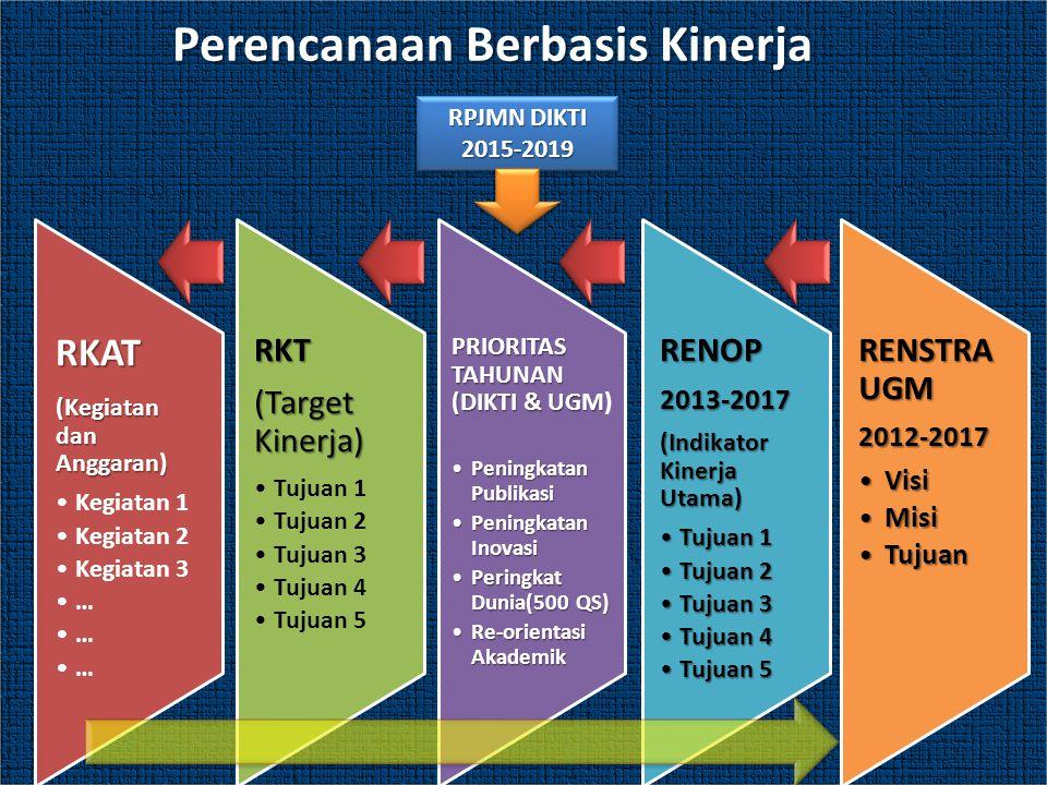Perencanaan Berbasis Kinerja RPJMN DIKTI 2015-2019 2015-2019 RKAT (Kegiatan dan Anggaran) Kegiatan 1 Kegiatan 2 Kegiatan 3 … RKT (Target Kinerja) Tuju