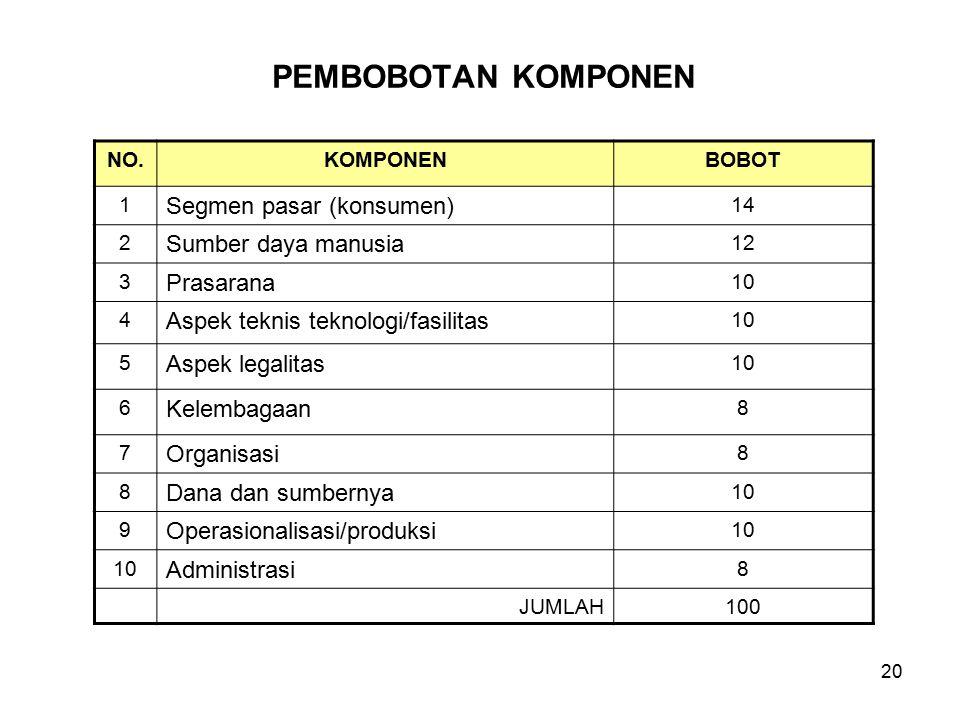 20 PEMBOBOTAN KOMPONEN NO.KOMPONENBOBOT 1 Segmen pasar (konsumen) 14 2 Sumber daya manusia 12 3 Prasarana 10 4 Aspek teknis teknologi/fasilitas 10 5 A