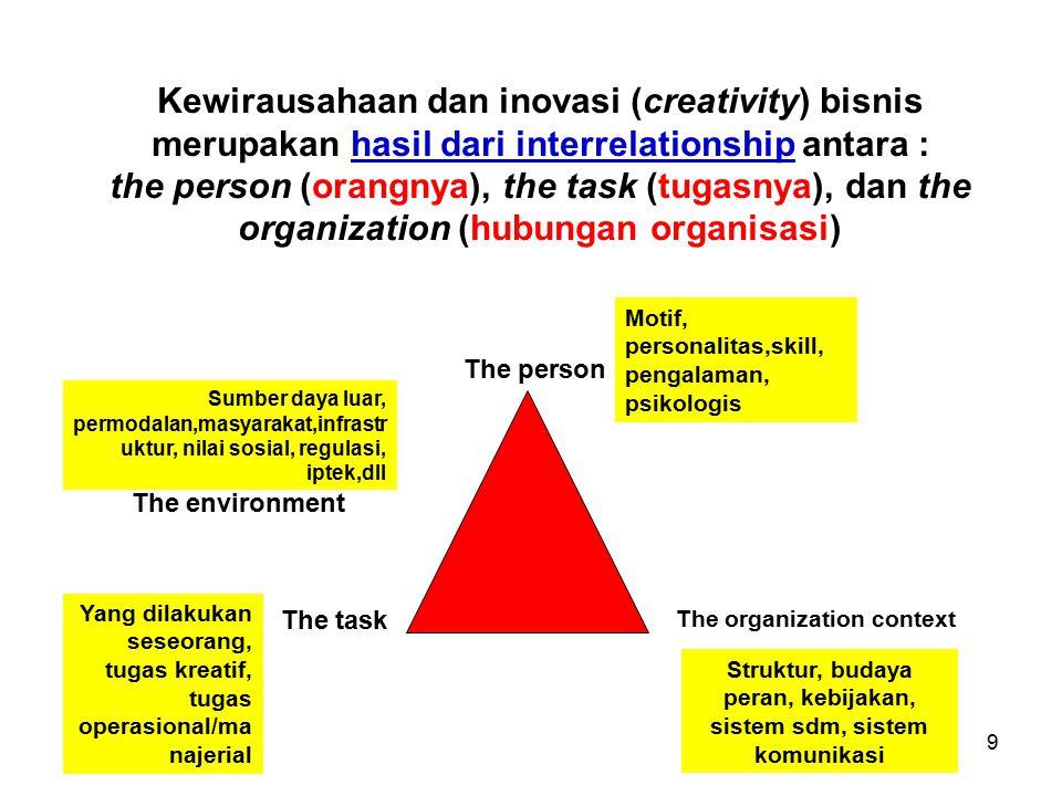 9 Kewirausahaan dan inovasi (creativity) bisnis merupakan hasil dari interrelationship antara : the person (orangnya), the task (tugasnya), dan the or