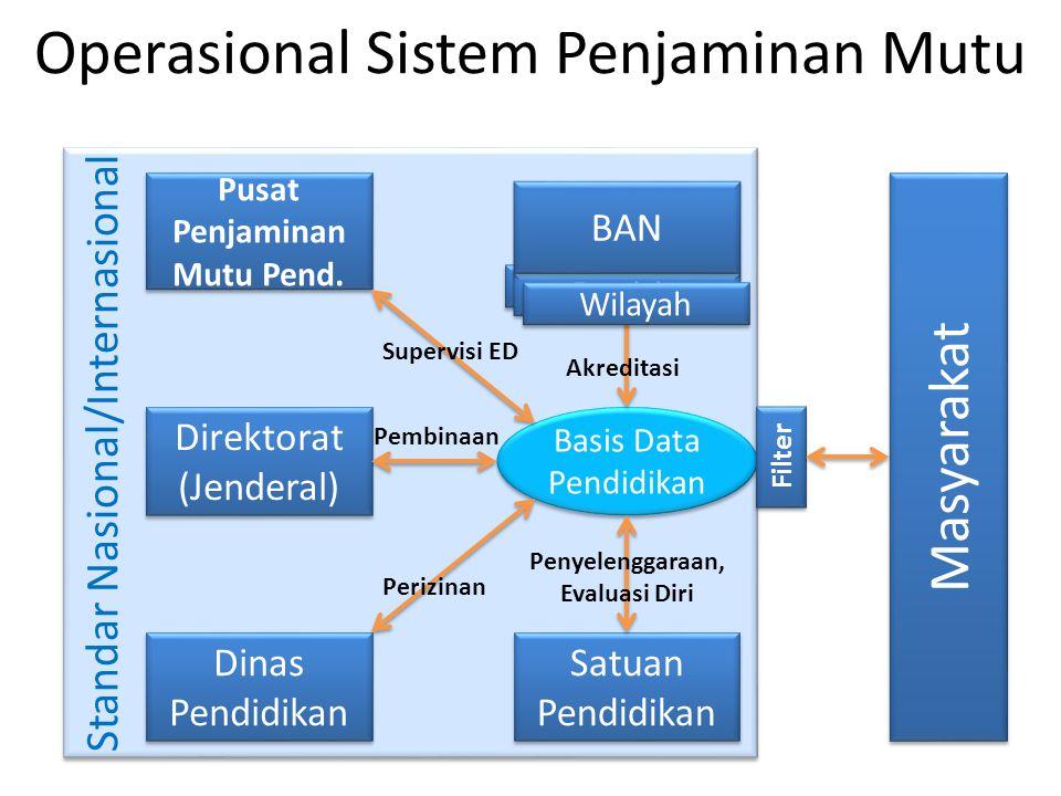 Standar Nasional/Internasional Operasional Sistem Penjaminan Mutu Satuan Pendidikan Basis Data Pendidikan Direktorat (Jenderal) Pusat Penjaminan Mutu