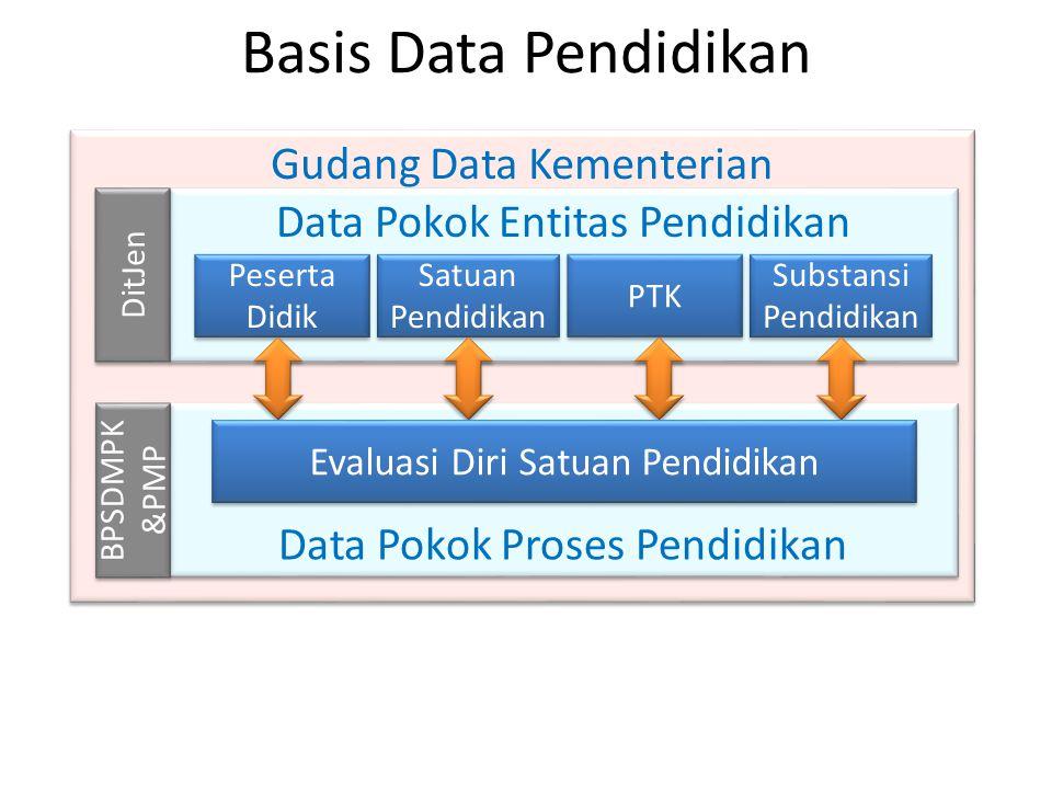 Gudang Data Kementerian Data Pokok Entitas Pendidikan Basis Data Pendidikan Peserta Didik Peserta Didik Satuan Pendidikan PTK Substansi Pendidikan Dat