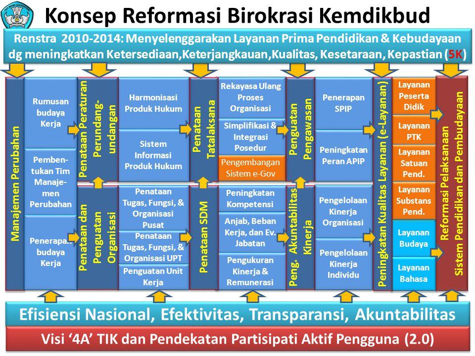 Pendekatan Reformasi Birokrasi Kemdikbud SDM yang Kompeten Birokrasi Konvensional Sistem berbasis TIK (Efisien, Transparan, Akuntabel) Fokus Birokrasi Publik Orientasi Unit kerja Fungsi Basis Dokumen Informasi Sifat Ekslusif Flow & Share Birokrasi Ideal Lembaga yang Kokoh-Mandiri Pendekatan yang dipergunakan dalam Reformasi Birokrasi Internal (RBI) Kemdikbud dari birokrasi konvensional menuju birokrasi yang ideal adalah sebagai berikut: Setiap proses dirancang untuk memudahkan yang menerima layanan, bukan yang memberikan layanan (public centric).