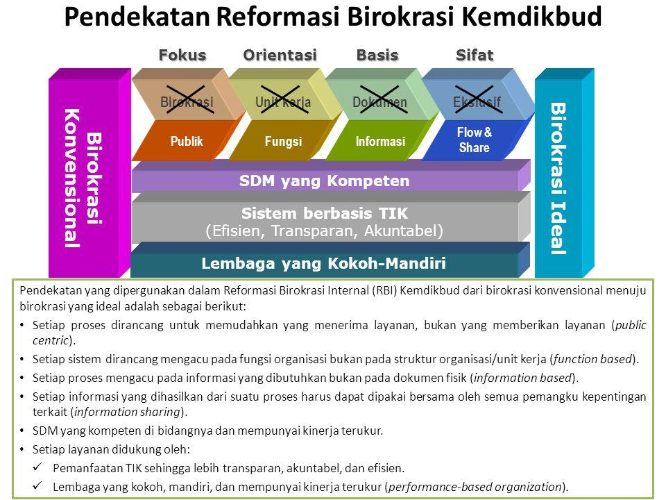 Pendekatan Reformasi Birokrasi Kemdikbud SDM yang Kompeten Birokrasi Konvensional Sistem berbasis TIK (Efisien, Transparan, Akuntabel) Fokus Birokrasi