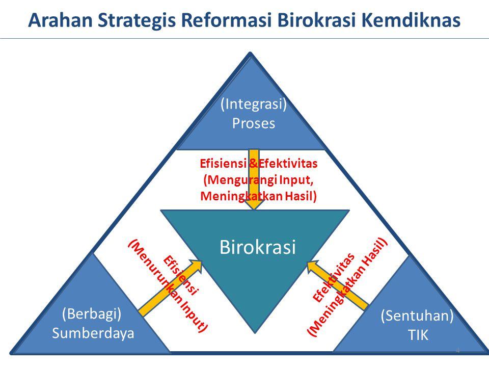 Arahan Strategis Reformasi Birokrasi Kemdiknas Birokrasi (Berbagi) Sumberdaya (Sentuhan) TIK (Integrasi) Proses Efektivitas (Meningkatkan Hasil) Efisi