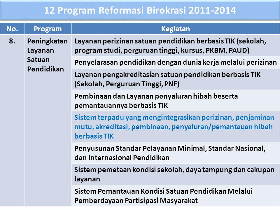 No.ProgramKegiatan 8.Peningkatan Layanan Satuan Pendidikan Layanan perizinan satuan pendidikan berbasis TIK (sekolah, program studi, perguruan tinggi,