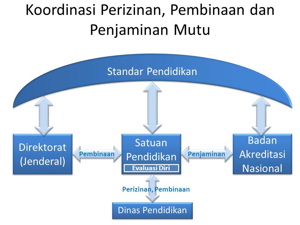 Koordinasi Perizinan, Pembinaan dan Penjaminan Mutu Satuan Pendidikan Direktorat (Jenderal) Badan Akreditasi Nasional Pembinaan Penjaminan Evaluasi Di