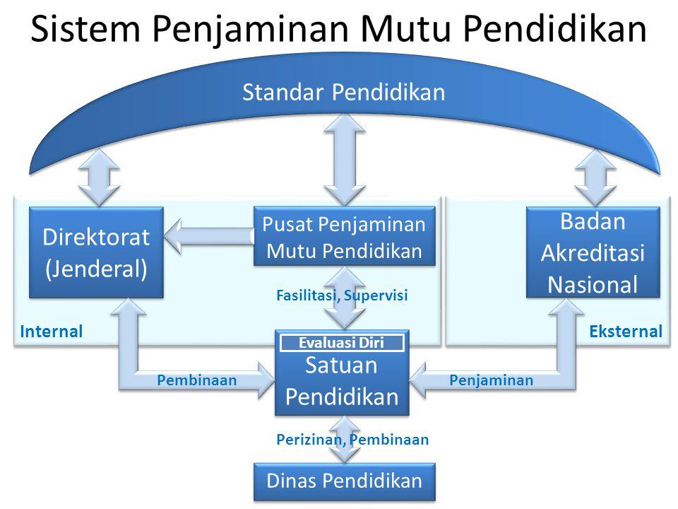 Eksternal Internal Sistem Penjaminan Mutu Pendidikan Satuan Pendidikan Direktorat (Jenderal) Badan Akreditasi Nasional Penjaminan Evaluasi Diri Standa
