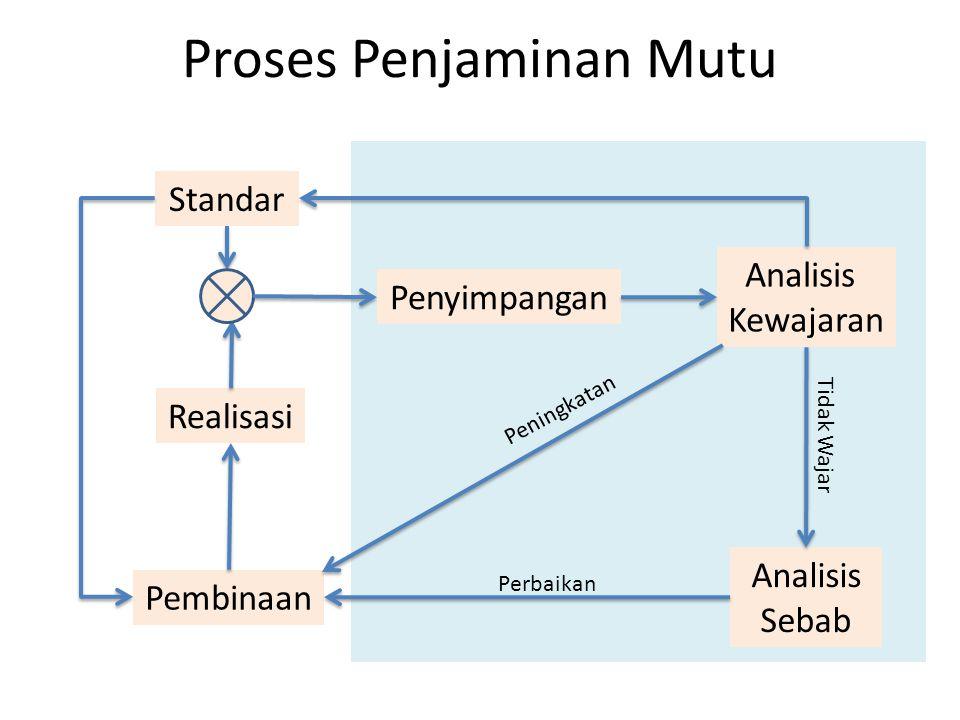 Proses Penjaminan Mutu Realisasi Standar Penyimpangan Analisis Kewajaran Analisis Sebab Pembinaan Tidak Wajar Perbaikan Peningkatan