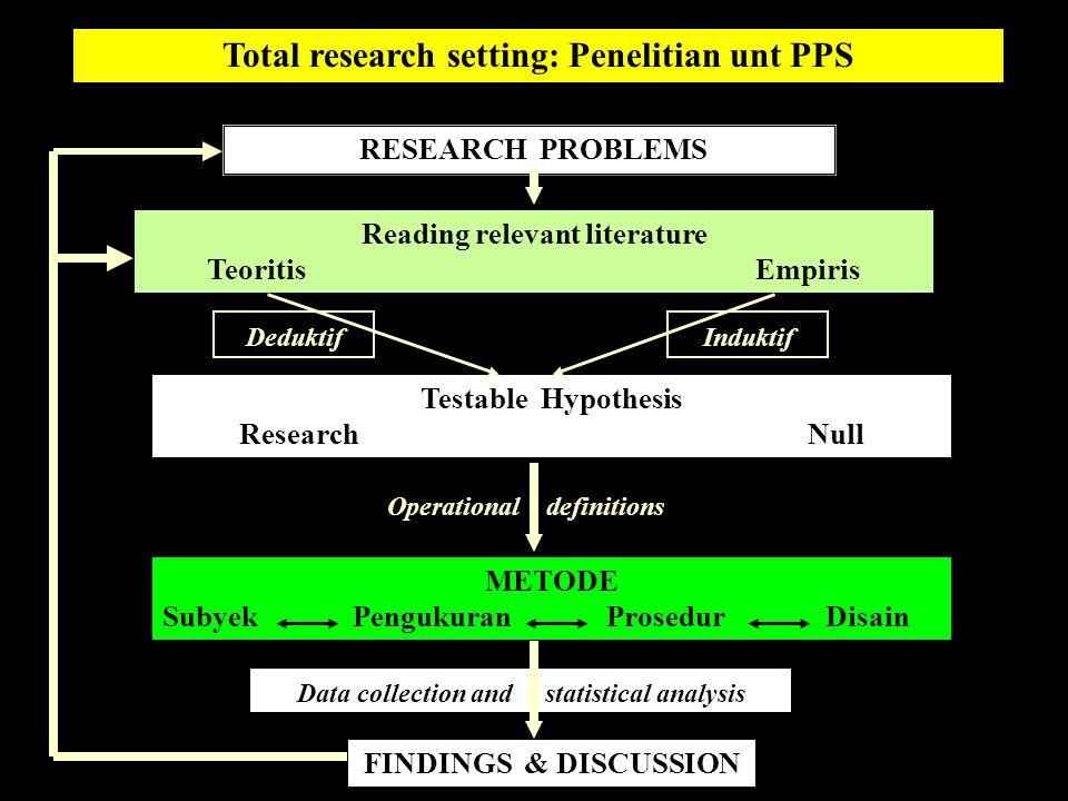 Identifikasi dan pembatasan problematik riset Beberapa indikator kualitas penelitian untuk PPS: Searching, reviewing, & effectively writing of relevant literature Specifying & defining testable hypotheses Disain penelitian Pembahasan hasil dan kesimpulan Pemilihan dan deskripsi perlakuan (kalau diperlukan) Analisis & pelaporan hasil penelitian