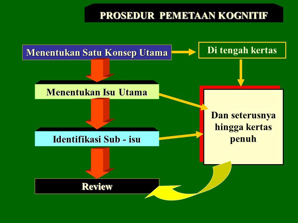Menentukan Satu Konsep Utama Menen- tukan Isu Utama Menen- tukan Komponen dari Isu Komponen dari Isu Utama Review Hubungan -hubungan