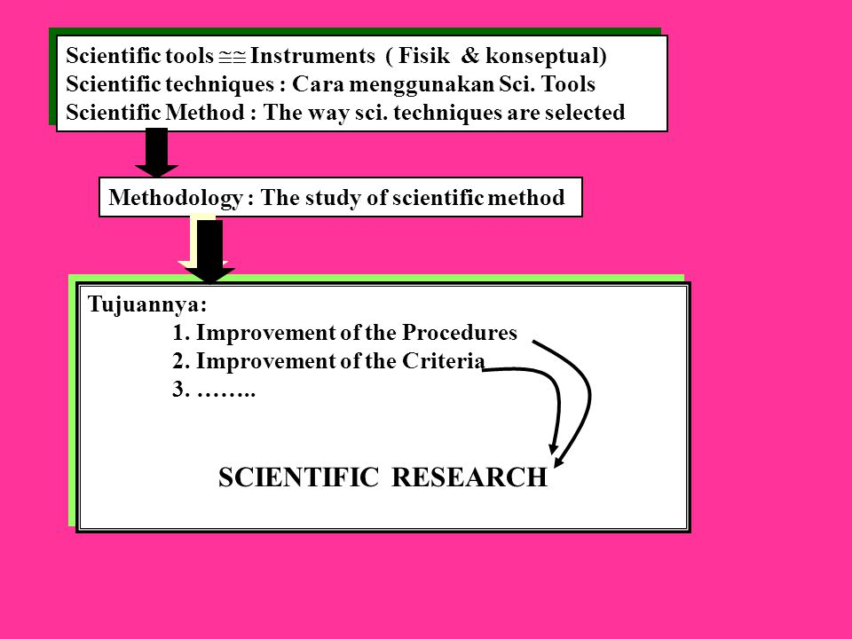 SCIENTIFIC METHOD Science : A process of inquiry : 1. Answering questions 2. Solving problems Science : A process of inquiry : 1. Answering questions