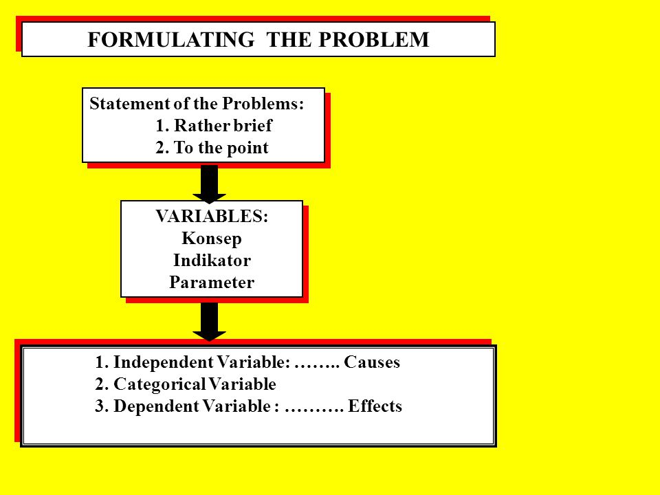 SCIENCE PROBLEMS 1. Evaluative Problems: 1. Alternatif solusi specified 2. Solusi terbaik 1. Evaluative Problems: 1. Alternatif solusi specified 2. So