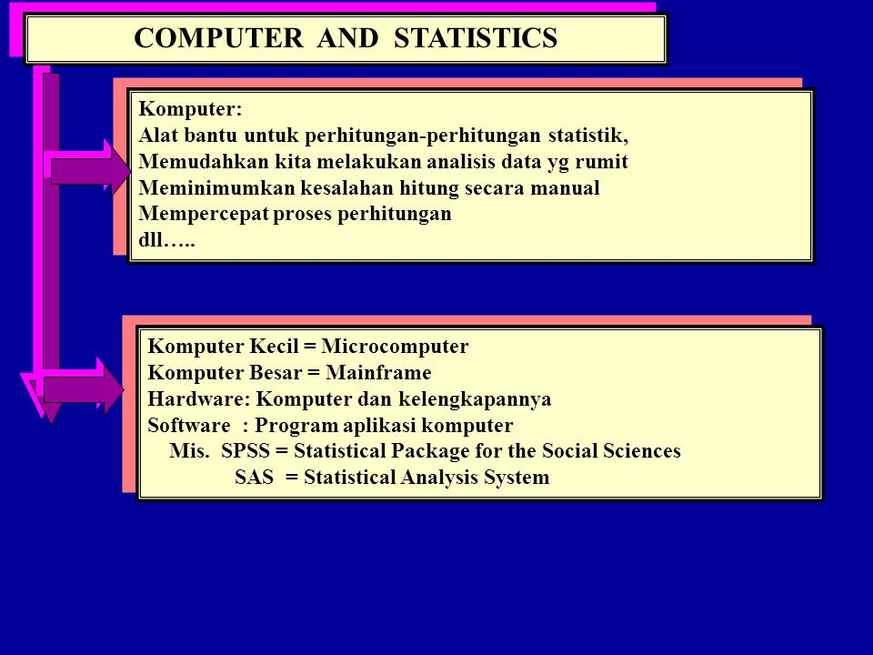 THE NEED FOR STATISTICS Statistics lazim digunakan untuk menginterpretasikan secara obyektif data hasil observasi.