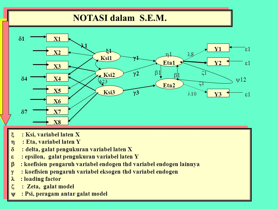 Structural Equation Modelling X1 Analisis faktor Variabel Eksogen X2 X3 X4 X5 X8 X6 X7 Ksi1 Ksi3 Ksi2 Eta2 Eta1 Y1 Y2 Y3 Y4 Analisis faktor Variabel Endogen Analisis Regresi Analisis Jalur Path Analysis