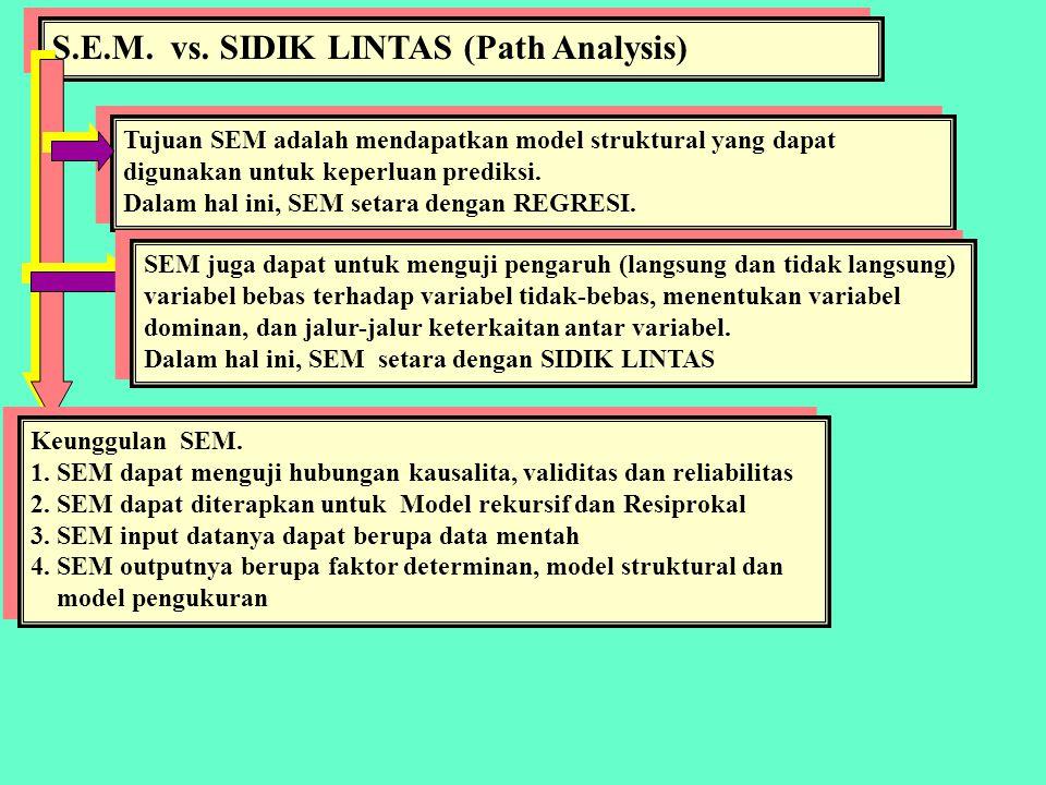 NOTASI dalam S.E.M. X1  : Ksi, variabel laten X  : Eta, variabel laten Y  : delta, galat pengukuran variabel laten X  : epsilon, galat pengukuran
