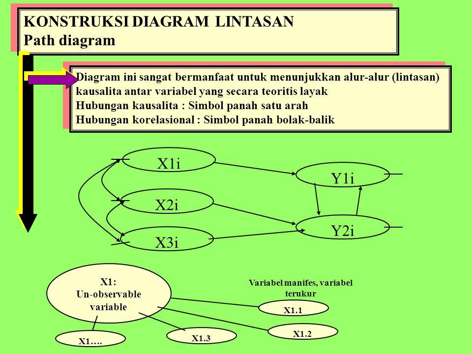 Pengembangan Model Konsep & Teori Model Hipotetik = Model Konseptual = Model Teoritis Hubungan kausalita sebab-akibat antara variabel eksogen (variabel bebas, independent) dan variabel endogen (variabel tergantung, variabel dependent) Dengan demikian landasan teorinya harus kuat untuk dapat menjelaskan Model Hipotetik tersebut Salah satu aspek kritis dalam hal ini adalah Spesifikasi variabel , terutama variabel prediktif Model Hipotetik = Model Konseptual = Model Teoritis Hubungan kausalita sebab-akibat antara variabel eksogen (variabel bebas, independent) dan variabel endogen (variabel tergantung, variabel dependent) Dengan demikian landasan teorinya harus kuat untuk dapat menjelaskan Model Hipotetik tersebut Salah satu aspek kritis dalam hal ini adalah Spesifikasi variabel , terutama variabel prediktif Untuk kepentingan praktis analisis data dan interpretasinya, maka seyogyanya banyaknya variabel tidak lebih dari 20.