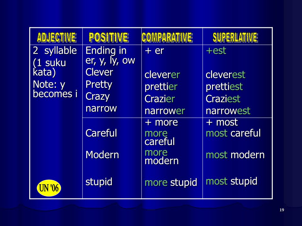 19 2 syllable (1 suku kata) Note: y becomes i Ending in er, y, ly, ow CleverPrettyCrazynarrow + er cleverer prettier Crazier narrower +est cleverest p