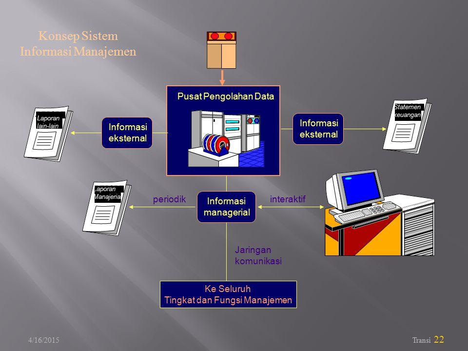 4/16/2015 Transi 22 Konsep Sistem Informasi Manajemen Pusat Pengolahan Data Ke Seluruh Tingkat dan Fungsi Manajemen periodik Statemen keuangan Laporan