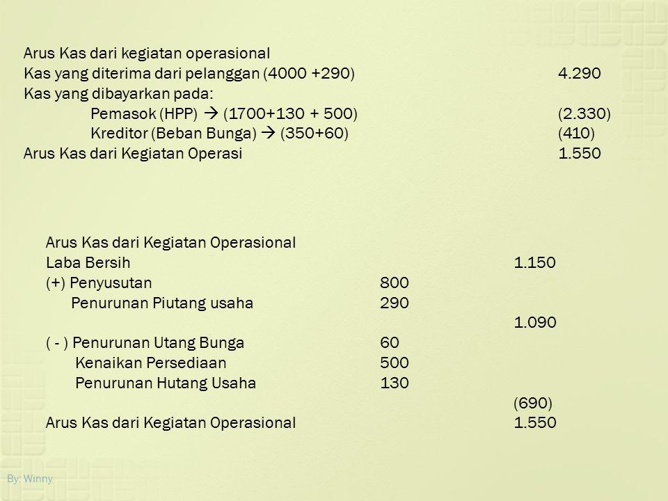 By: Winny Arus Kas dari kegiatan operasional Kas yang diterima dari pelanggan (4000 +290)4.290 Kas yang dibayarkan pada: Pemasok (HPP)  (1700+130 + 5