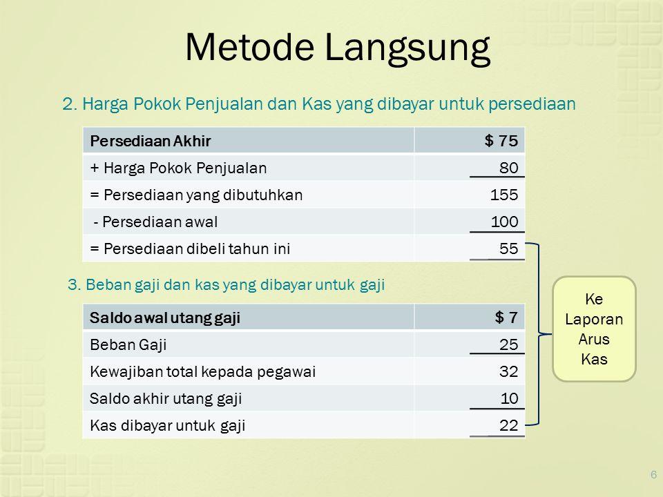 6 Metode Langsung 2. Harga Pokok Penjualan dan Kas yang dibayar untuk persediaan Persediaan Akhir$ 75 + Harga Pokok Penjualan80 = Persediaan yang dibu