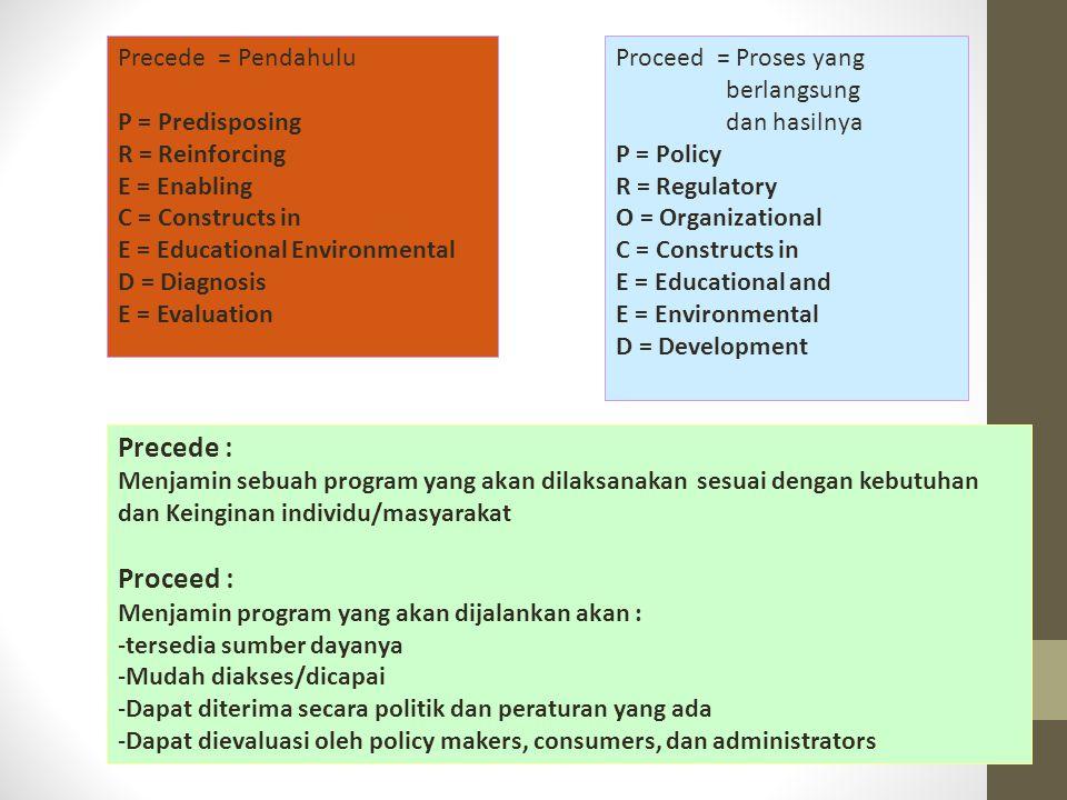 Precede = Pendahulu P = Predisposing R = Reinforcing E = Enabling C = Constructs in E = Educational Environmental D = Diagnosis E = Evaluation Proceed = Proses yang berlangsung dan hasilnya P = Policy R = Regulatory O = Organizational C = Constructs in E = Educational and E = Environmental D = Development Precede : Menjamin sebuah program yang akan dilaksanakan sesuai dengan kebutuhan dan Keinginan individu/masyarakat Proceed : Menjamin program yang akan dijalankan akan : -tersedia sumber dayanya -Mudah diakses/dicapai -Dapat diterima secara politik dan peraturan yang ada -Dapat dievaluasi oleh policy makers, consumers, dan administrators