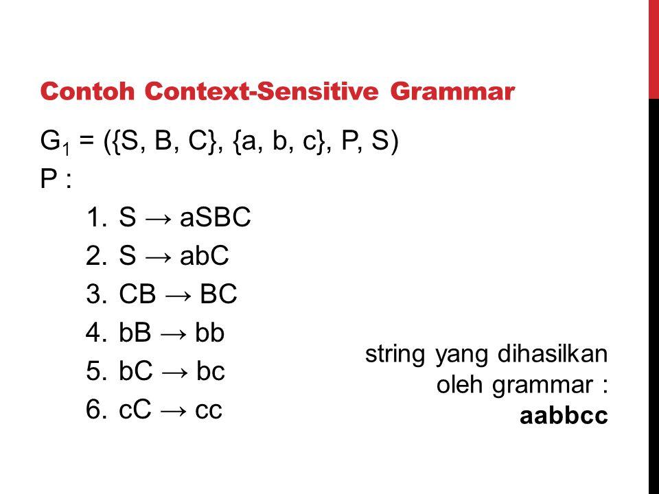 Contoh Context-Sensitive Grammar G 1 = ({S, B, C}, {a, b, c}, P, S) P : 1.S → aSBC 2.S → abC 3.CB → BC 4.bB → bb 5.bC → bc 6.cC → cc string yang dihas